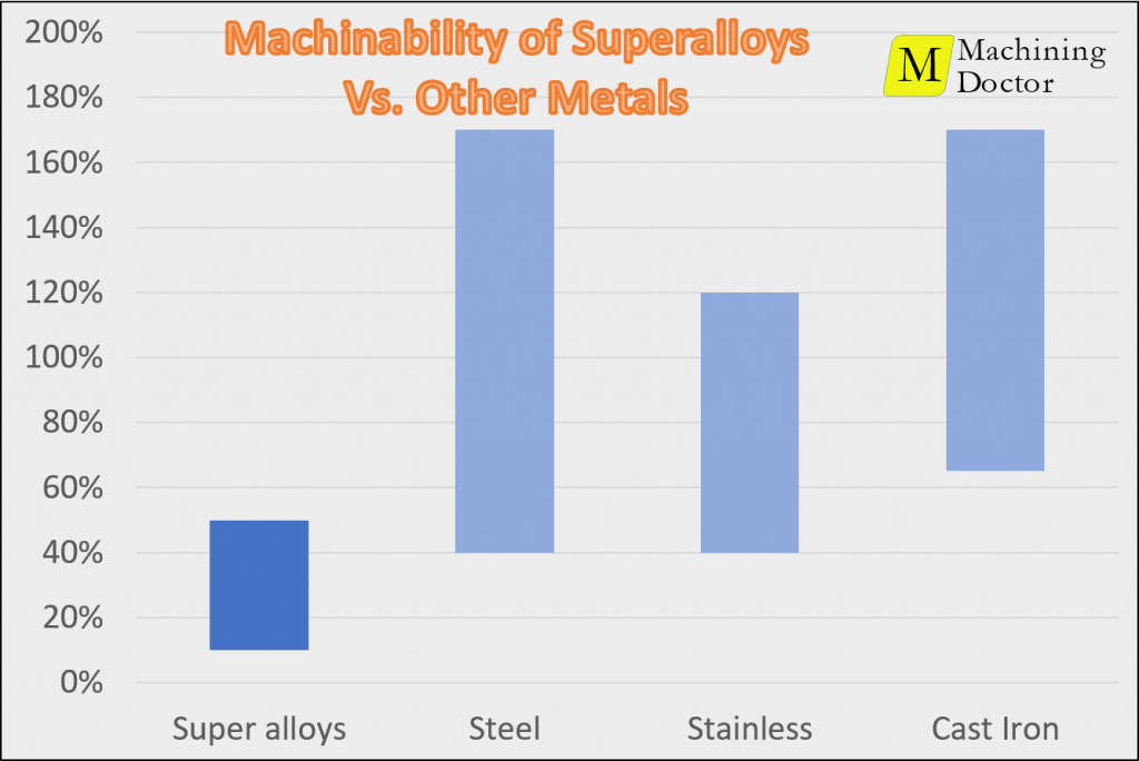 Bar Chart - Machinability of superalloys vs other metals
