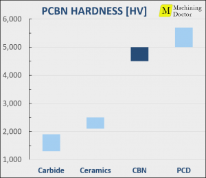 chart of The hardness of CBN relative to other cutting materials