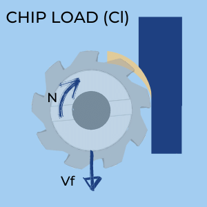 Chip Load (Maximum CHip Thickness)